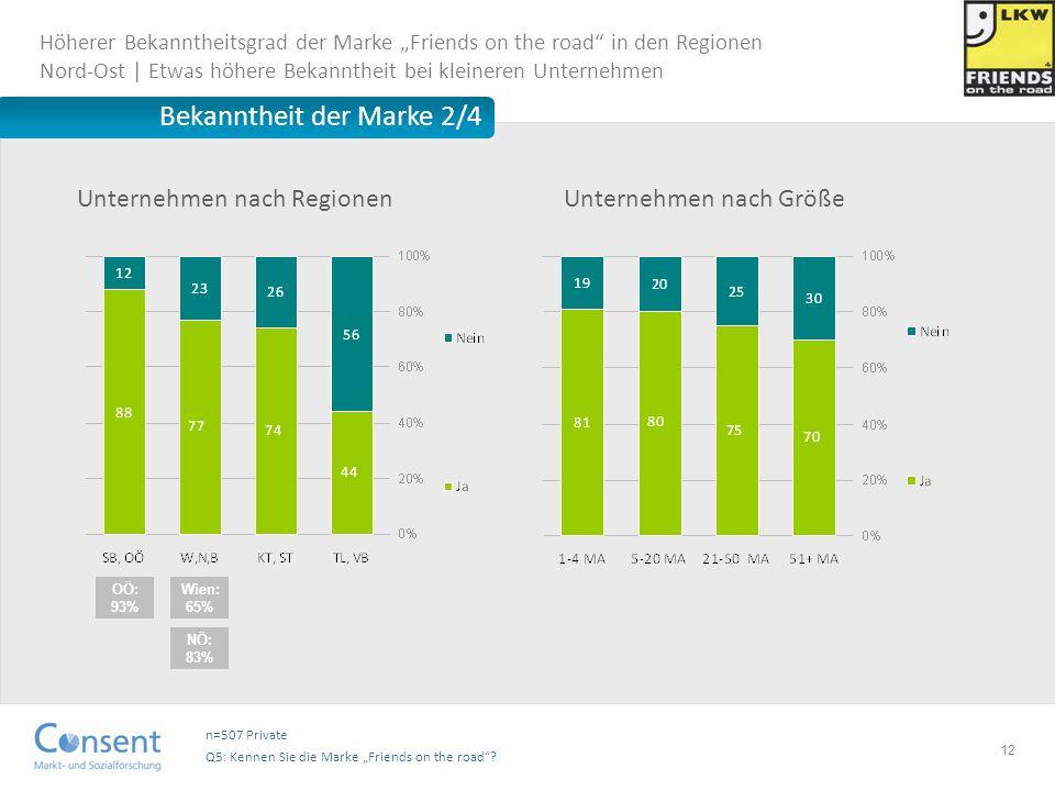 12 Bekanntheit der Marke 2/4 n=507 Private Q5: Kennen Sie die Marke Friends on the road? Wien: 65% Unternehmen nach Regionen Höherer Bekanntheitsgrad