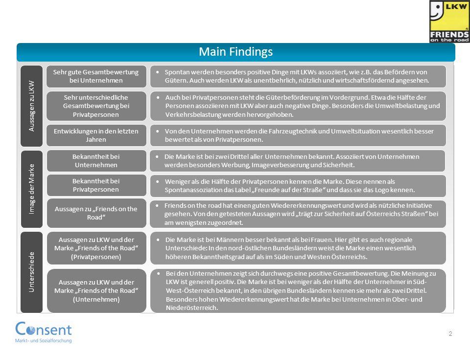 2 Main Findings Aussagen zu LKW Sehr gute Gesamtbewertung bei Unternehmen Spontan werden besonders positive Dinge mit LKWs assoziiert, wie z.B.