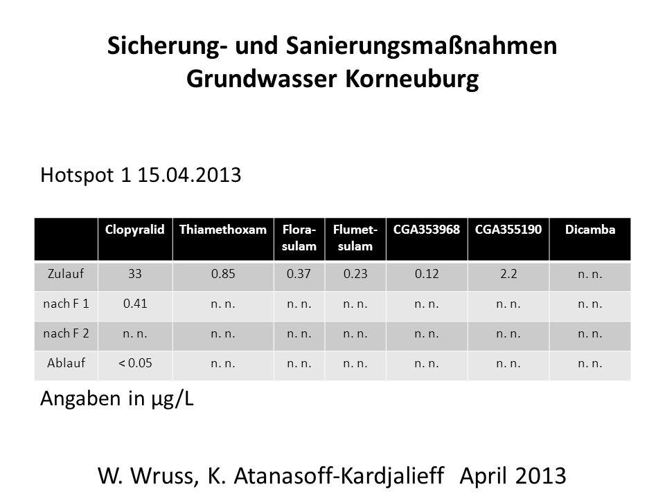Sicherung- und Sanierungsmaßnahmen Grundwasser Korneuburg Hotspot 1 15.04.2013 Angaben in µg/L W.