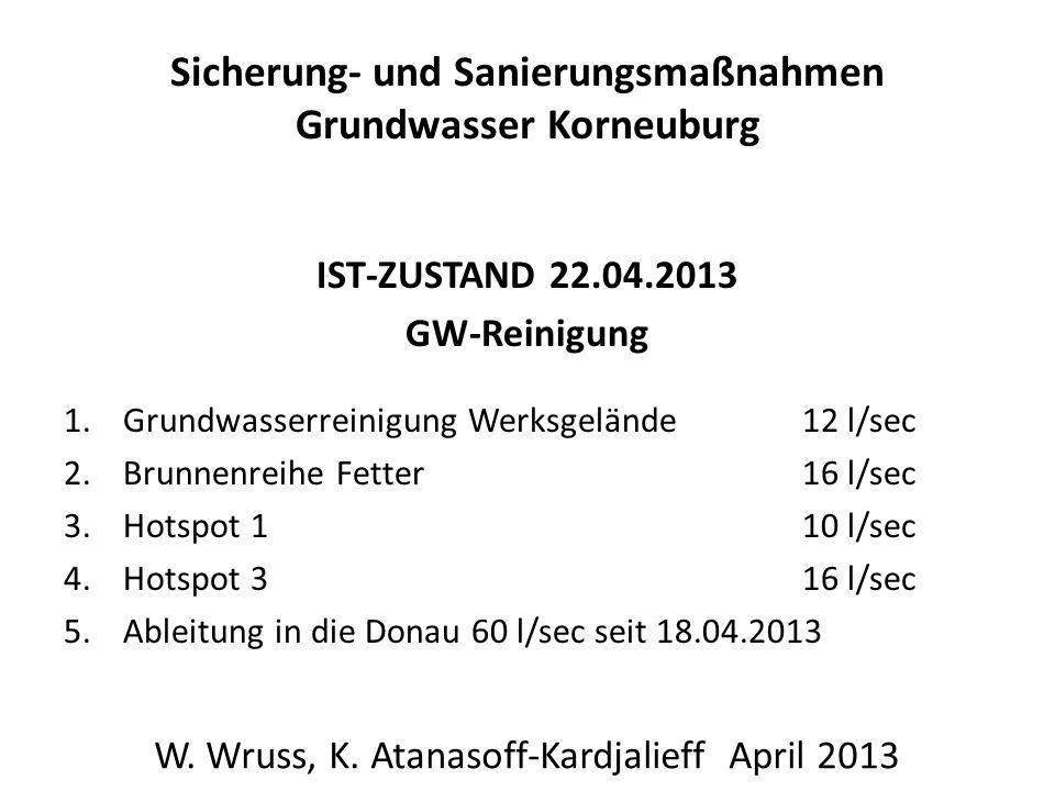 Sicherung- und Sanierungsmaßnahmen Grundwasser Korneuburg IST-ZUSTAND 22.04.2013 GW-Reinigung 1.Grundwasserreinigung Werksgelände 12 l/sec 2.Brunnenreihe Fetter16 l/sec 3.Hotspot 110 l/sec 4.Hotspot 316 l/sec 5.Ableitung in die Donau 60 l/sec seit 18.04.2013 W.