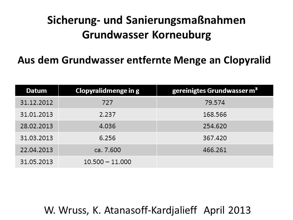 Sicherung- und Sanierungsmaßnahmen Grundwasser Korneuburg Aus dem Grundwasser entfernte Menge an Clopyralid W. Wruss, K. Atanasoff-Kardjalieff April 2
