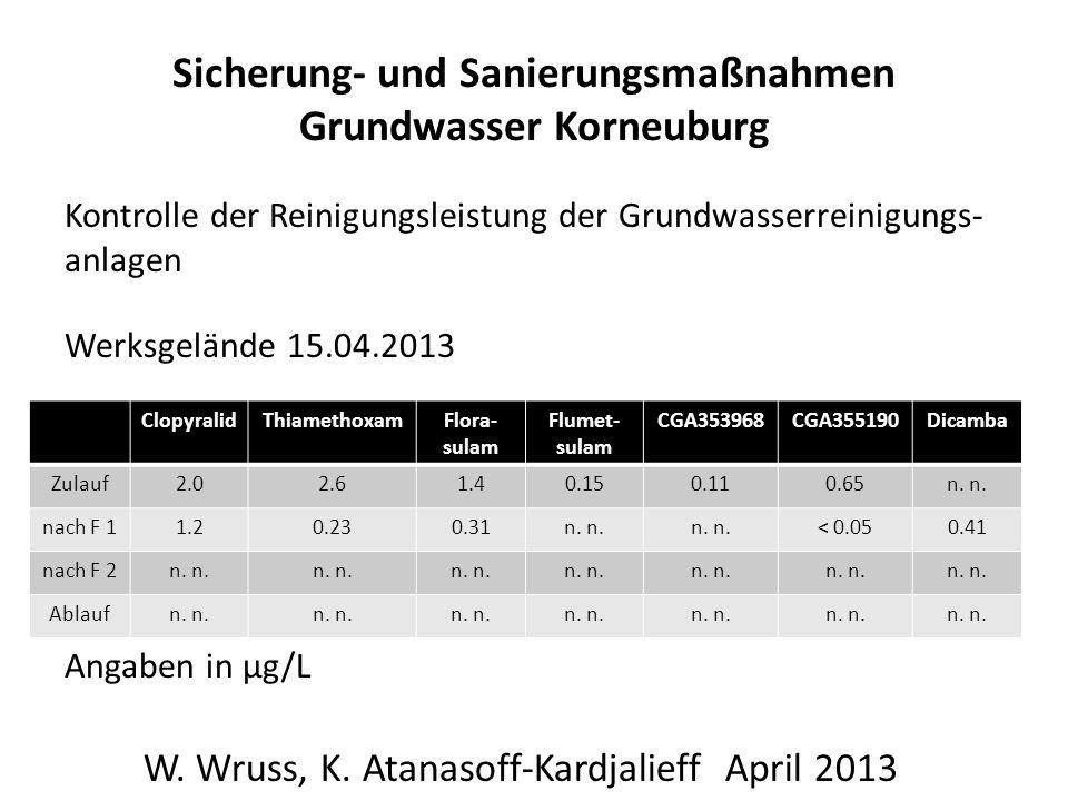 Sicherung- und Sanierungsmaßnahmen Grundwasser Korneuburg Kontrolle der Reinigungsleistung der Grundwasserreinigungs- anlagen Werksgelände 15.04.2013 Angaben in µg/L W.