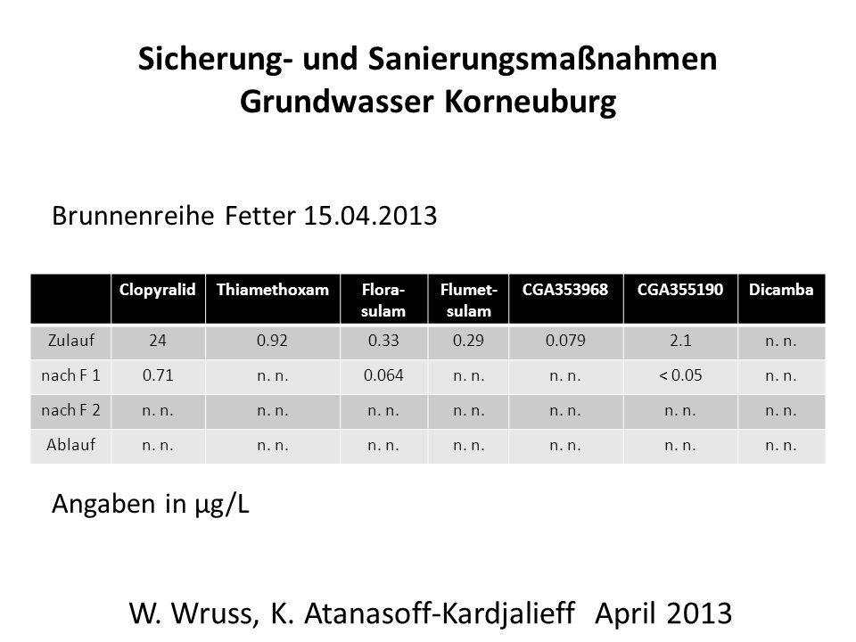 Sicherung- und Sanierungsmaßnahmen Grundwasser Korneuburg Brunnenreihe Fetter 15.04.2013 Angaben in µg/L W. Wruss, K. Atanasoff-Kardjalieff April 2013