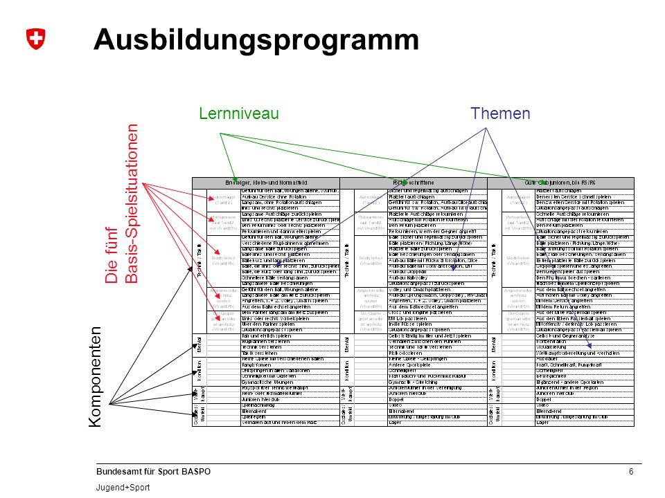 6 Bundesamt für Sport BASPO Jugend+Sport Ausbildungsprogramm ThemenLernniveau Komponenten Die fünf Basis-Spielsituationen