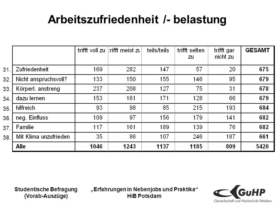 Studentische Befragung (Vorab-Auszüge) Erfahrungen in Nebenjobs und Praktika HiB Potsdam Arbeitszufriedenheit /- belastung 31.