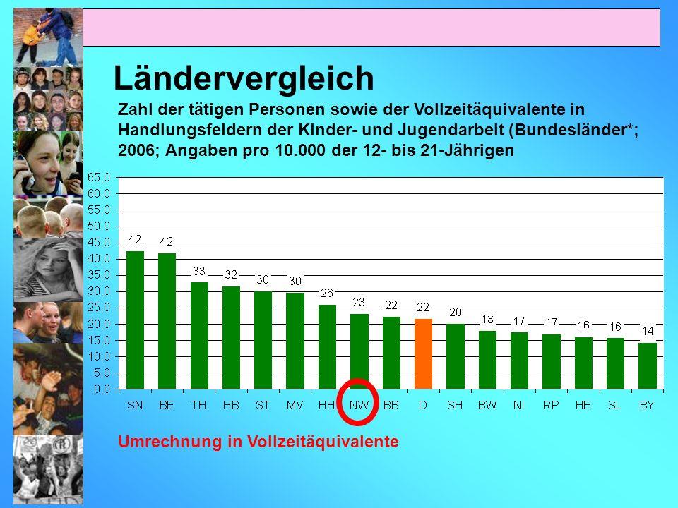 Zahl der tätigen Personen sowie der Vollzeitäquivalente in Handlungsfeldern der Kinder- und Jugendarbeit (Bundesländer*; 2006; Angaben pro 10.000 der