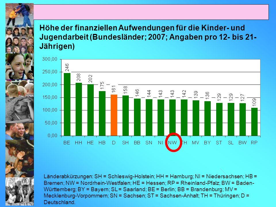 Höhe der finanziellen Aufwendungen für die Kinder- und Jugendarbeit (Bundesländer; 2007; Angaben pro 12- bis 21- Jährigen) Länderabkürzungen: SH = Sch