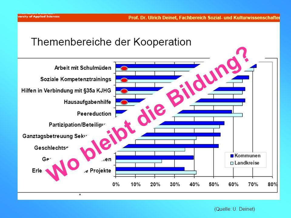 Wo bleibt die Bildung? (Quelle: U. Deinet)