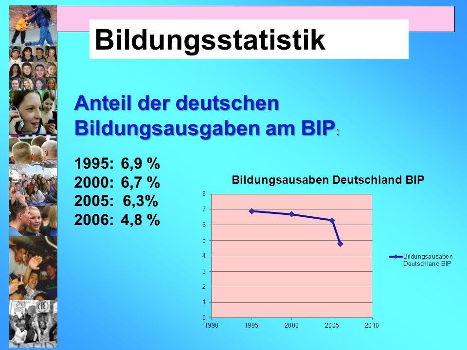 Bildungsstatistik Anteil der deutschen Bildungsausgaben am BIP : 1995: 6,9 % 2000:6,7 % 2005: 6,3% 2006:4,8 %