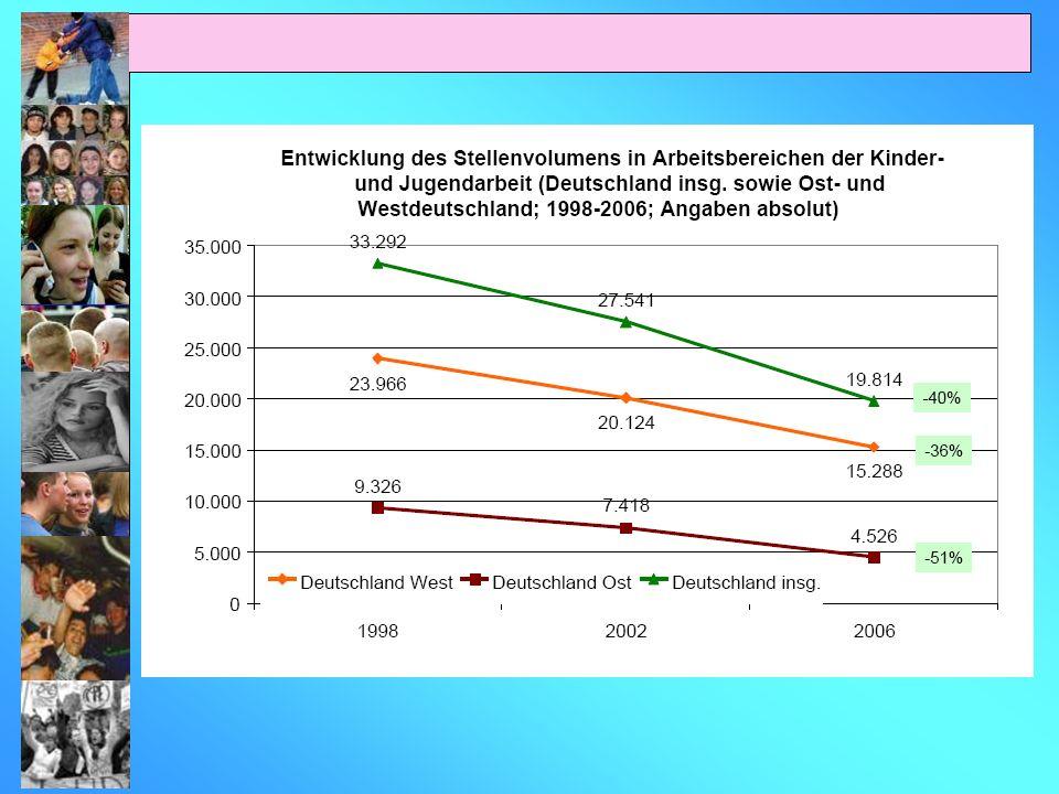 Bundesland NRW Personalentwicklung 2002 - 2006 Quelle: AGJ 2008