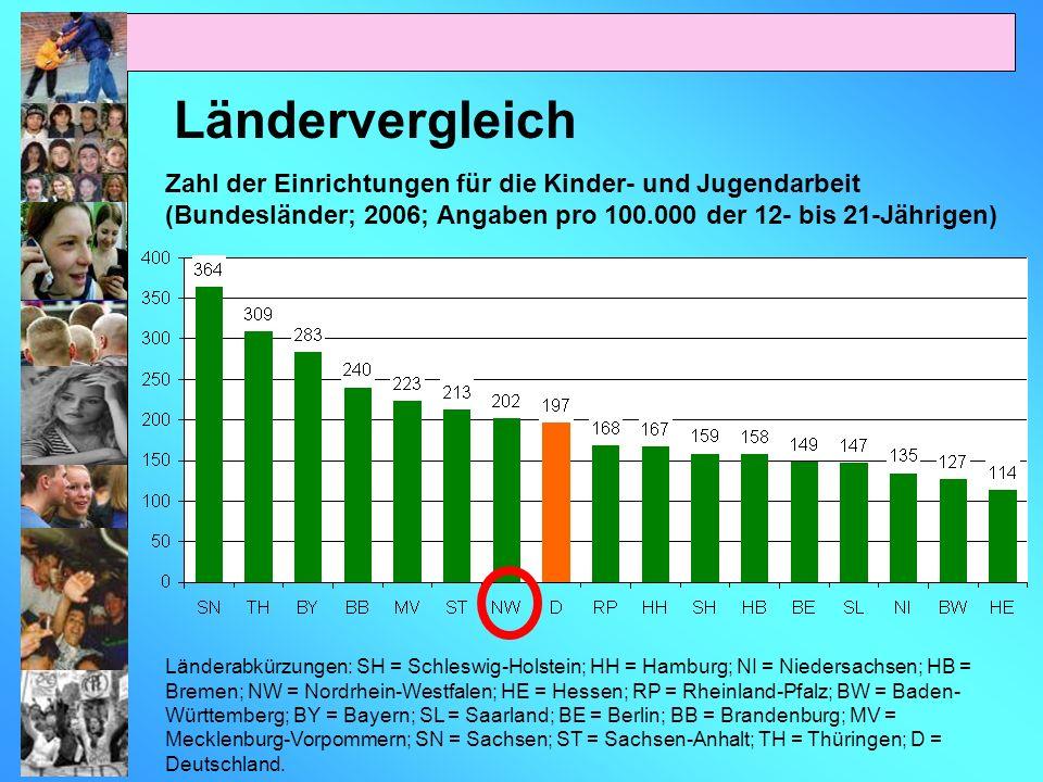 Zahl der tätigen Personen sowie der Vollzeitäquivalente in Handlungsfeldern der Kinder- und Jugendarbeit (Bundesländer*; 2006; Angaben pro 10.000 der 12- bis 21-Jährigen Umrechnung in Vollzeitäquivalente