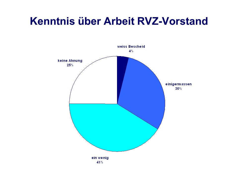 Kenntnis über Arbeit RVZ-Vorstand