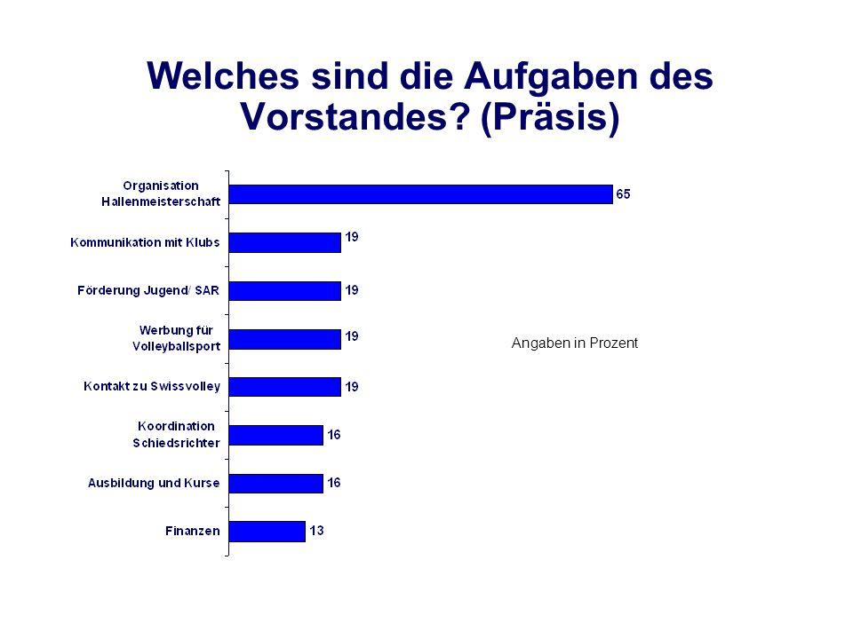 Welches sind die Aufgaben des Vorstandes? (Präsis) Angaben in Prozent