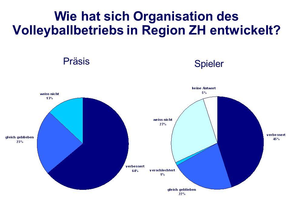 Wie hat sich Organisation des Volleyballbetriebs in Region ZH entwickelt? Spieler Präsis