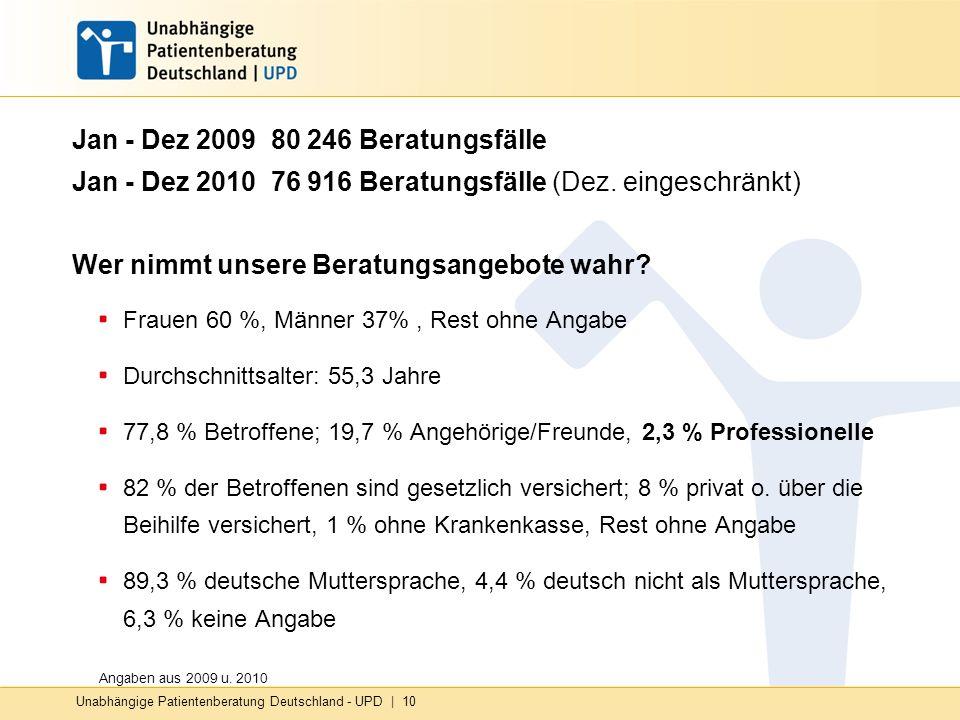 Unabhängige Patientenberatung Deutschland - UPD   10 Jan - Dez 2009 80 246 Beratungsfälle Jan - Dez 2010 76 916 Beratungsfälle (Dez. eingeschränkt) We