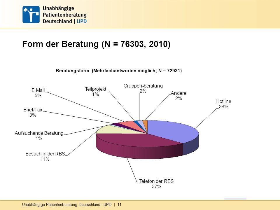 Unabhängige Patientenberatung Deutschland - UPD   11 Form der Beratung (N = 76303, 2010)