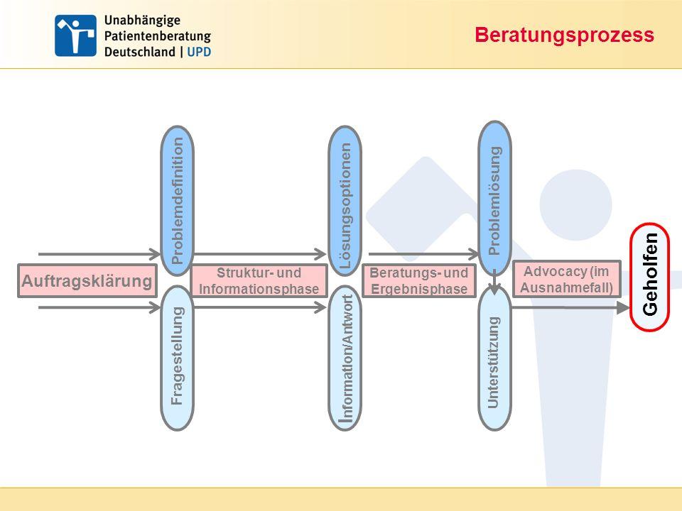 Beratungsprozess Auftragsklärung Problemdefinition Unterstützung Struktur- und Informationsphase Beratungs- und Ergebnisphase Advocacy (im Ausnahmefal