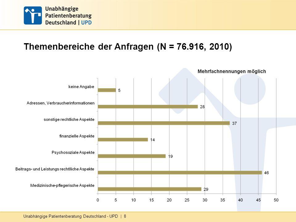 Themenbereiche der Anfragen (N = 76.916, 2010) Unabhängige Patientenberatung Deutschland - UPD | 8