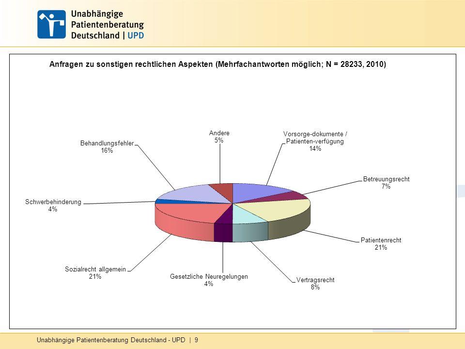 Unabhängige Patientenberatung Deutschland - UPD   9