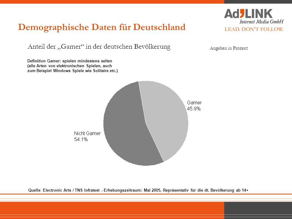 Demographische Daten für Deutschland Anteil der Gamer in der deutschen Bevölkerung Angaben in Prozent Quelle: Electronic Arts / TNS Infratest - Erhebu