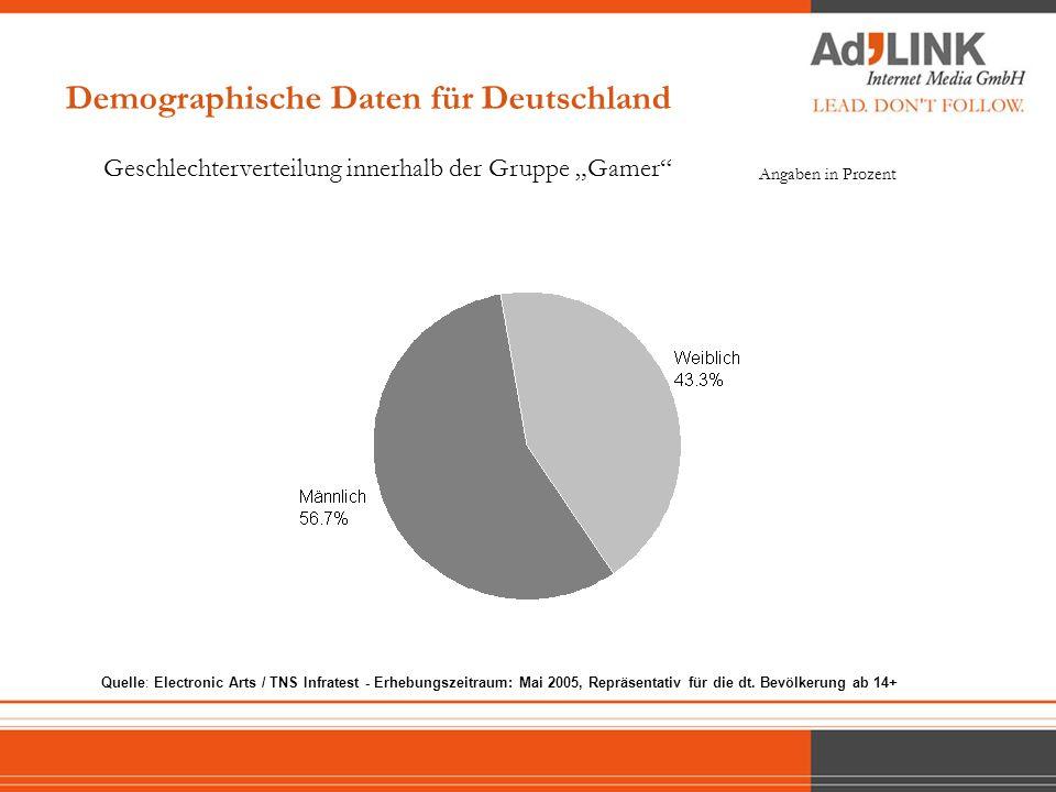 Demographische Daten für Deutschland Geschlechterverteilung innerhalb der Gruppe Gamer Angaben in Prozent Quelle: Electronic Arts / TNS Infratest - Er