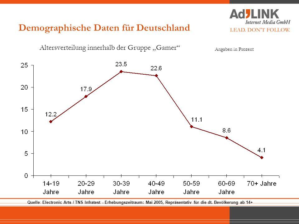 Demographische Daten für Deutschland Altersverteilung innerhalb der Gruppe Gamer Angaben in Prozent Quelle: Electronic Arts / TNS Infratest - Erhebung