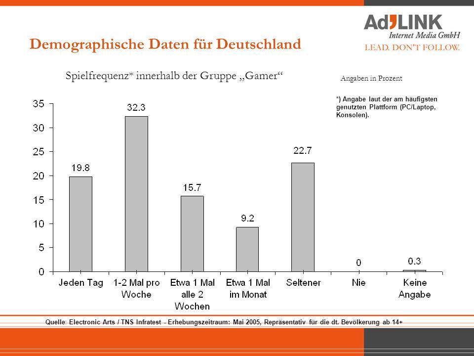 Demographische Daten für Deutschland Spielfrequenz* innerhalb der Gruppe Gamer Angaben in Prozent Quelle: Electronic Arts / TNS Infratest - Erhebungsz
