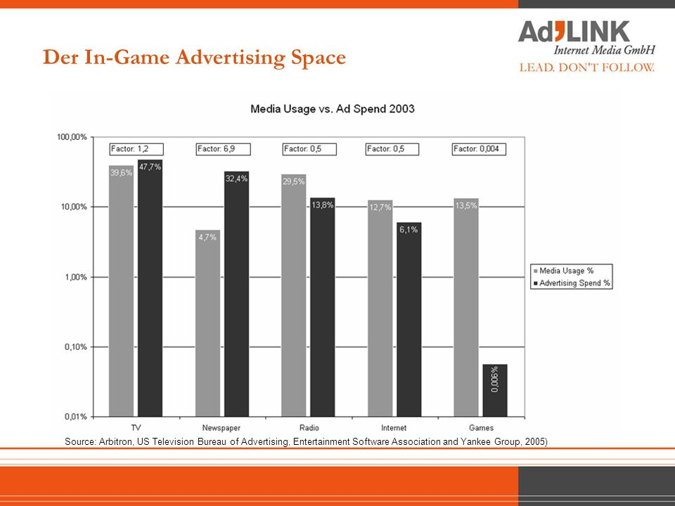Der In-Game Advertising Space Source: Yankee Group 2005
