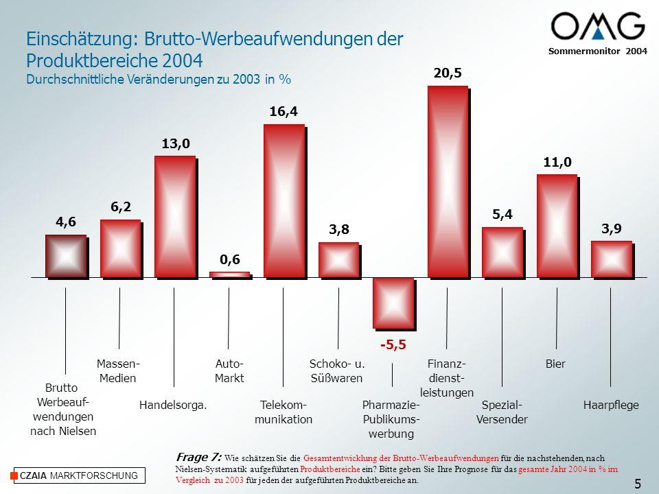 CZAIA MARKTFORSCHUNG Einschätzung: Brutto-Werbeaufwendungen der Produktbereiche 2004 Durchschnittliche Veränderungen zu 2003 in % Massen- Medien Hande