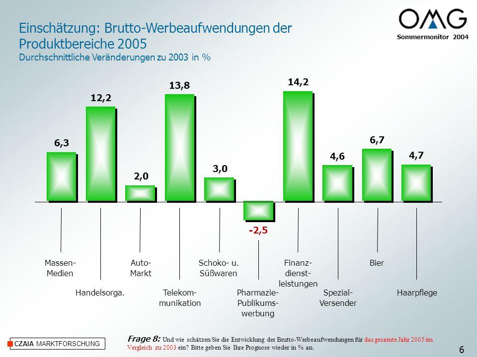 CZAIA MARKTFORSCHUNG Einschätzung: Brutto-Werbeaufwendungen der Produktbereiche 2005 Durchschnittliche Veränderungen zu 2003 in % Massen- Medien Hande