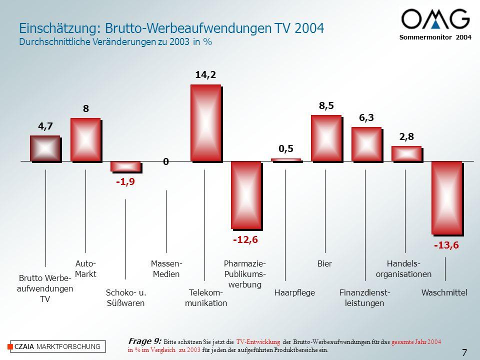 CZAIA MARKTFORSCHUNG Einschätzung: Brutto-Werbeaufwendungen TV 2004 Durchschnittliche Veränderungen zu 2003 in % Auto- Markt Schoko- u. Süßwaren Masse
