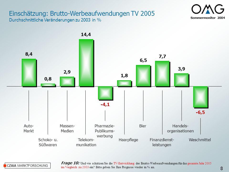 CZAIA MARKTFORSCHUNG Einschätzung: Brutto-Werbeaufwendungen TV 2005 Durchschnittliche Veränderungen zu 2003 in % Auto- Markt Schoko- u. Süßwaren Masse