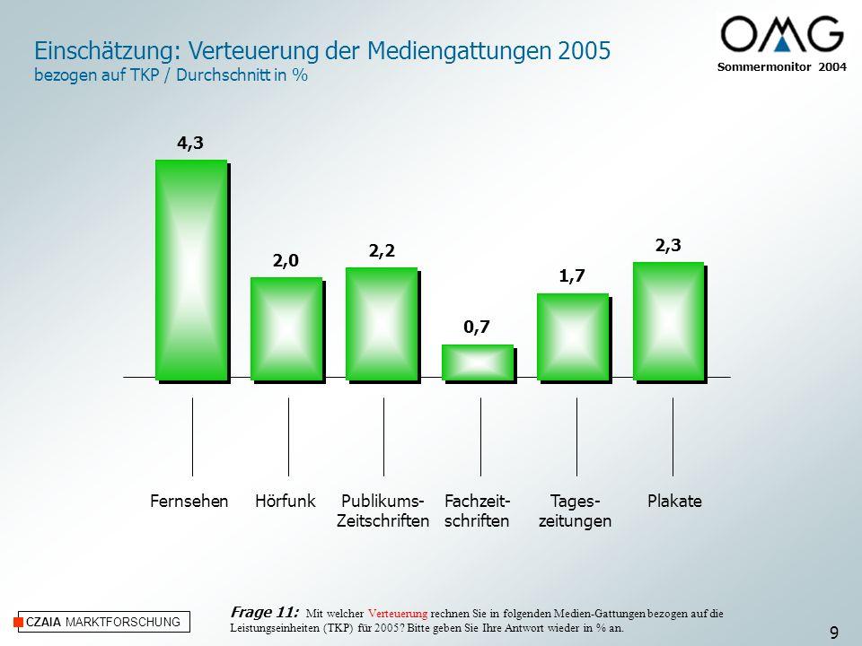 CZAIA MARKTFORSCHUNG Einschätzung: Verteuerung der Mediengattungen 2005 bezogen auf TKP / Durchschnitt in % FernsehenHörfunkPublikums- Zeitschriften F