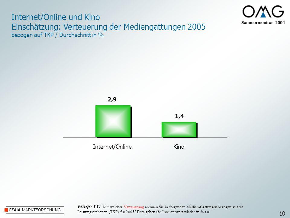 CZAIA MARKTFORSCHUNG Internet/OnlineKino Sommermonitor 2004 Internet/Online und Kino Einschätzung: Verteuerung der Mediengattungen 2005 bezogen auf TK