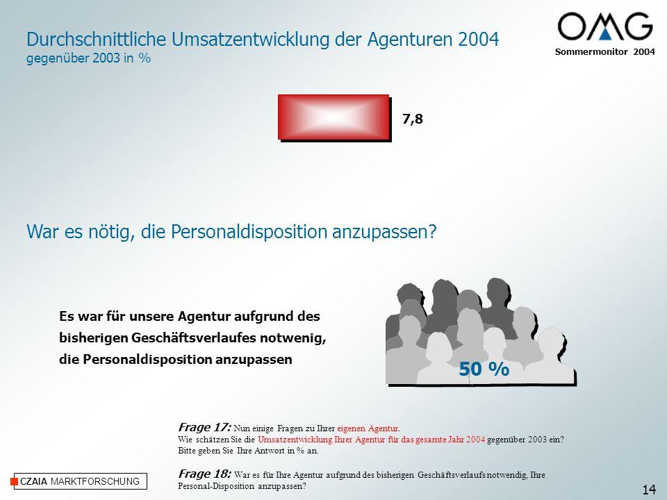 CZAIA MARKTFORSCHUNG War es nötig, die Personaldisposition anzupassen? 50 % Es war für unsere Agentur aufgrund des bisherigen Geschäftsverlaufes notwe