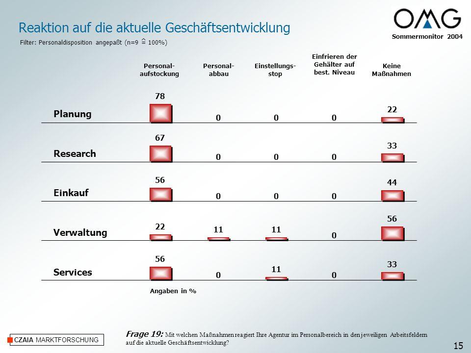 CZAIA MARKTFORSCHUNG Angaben in % Planung Research Einkauf Verwaltung Services Reaktion auf die aktuelle Geschäftsentwicklung Personal- abbau Einstell