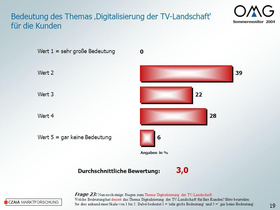 CZAIA MARKTFORSCHUNG Angaben in % Sommermonitor 2004 Bedeutung des Themas Digitalisierung der TV-Landschaft für die Kunden Frage 23: Nun noch einige F