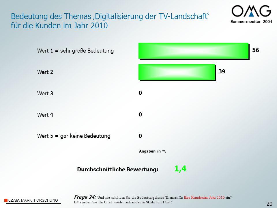 CZAIA MARKTFORSCHUNG Angaben in % Sommermonitor 2004 Bedeutung des Themas Digitalisierung der TV-Landschaft für die Kunden im Jahr 2010 Frage 24: Und