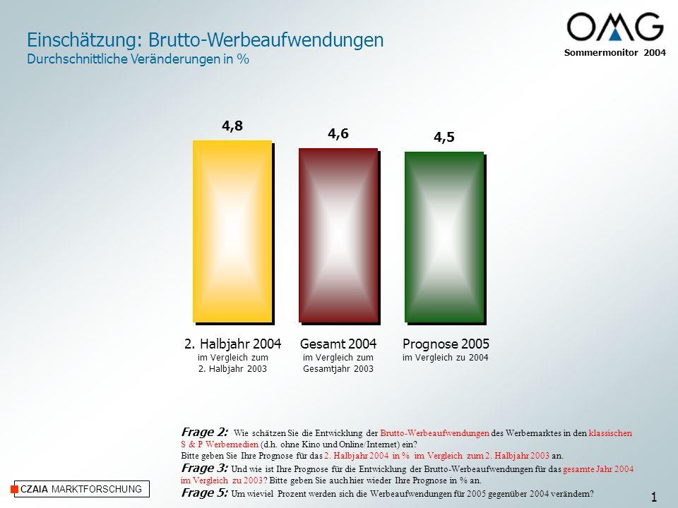 CZAIA MARKTFORSCHUNG Angaben in % Frage 4: Werden die Brutto-Werbeaufwendungen für 2005 gegenüber 2004 Ihrer Ansicht nach steigen, gleichbleiben oder fallen.