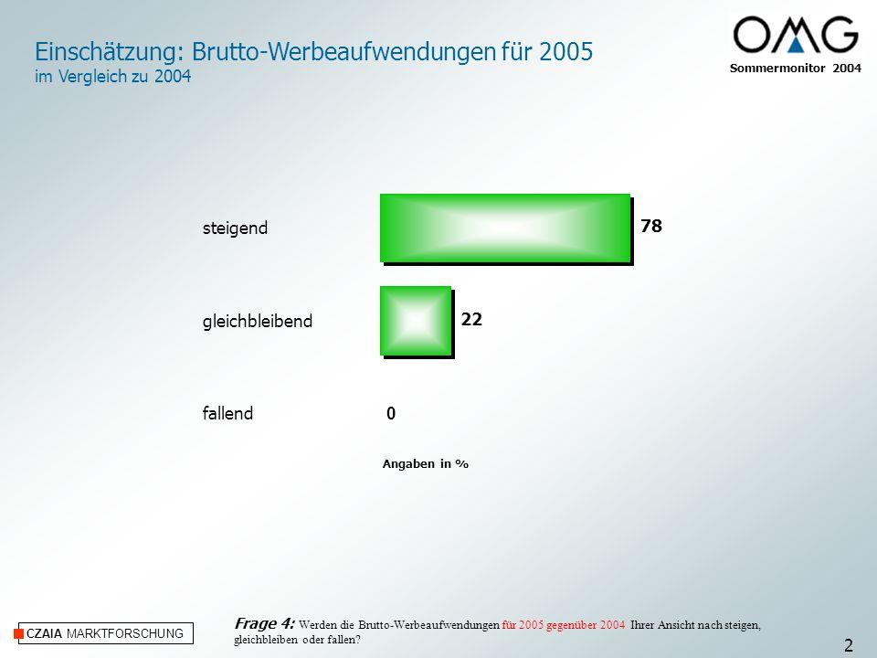 CZAIA MARKTFORSCHUNG Angaben in % Frage 4: Werden die Brutto-Werbeaufwendungen für 2005 gegenüber 2004 Ihrer Ansicht nach steigen, gleichbleiben oder