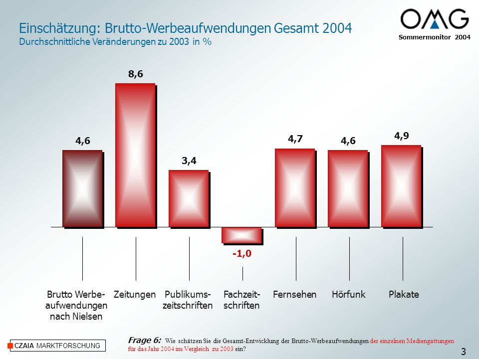 CZAIA MARKTFORSCHUNG Einschätzung: Brutto-Werbeaufwendungen Gesamt 2004 Durchschnittliche Veränderungen zu 2003 in % ZeitungenPublikums- zeitschriften