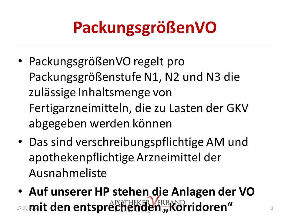PackungsgrößenVO PackungsgrößenVO regelt pro Packungsgrößenstufe N1, N2 und N3 die zulässige Inhaltsmenge von Fertigarzneimitteln, die zu Lasten der GKV abgegeben werden können Das sind verschreibungspflichtige AM und apothekenpflichtige Arzneimittel der Ausnahmeliste Auf unserer HP stehen die Anlagen der VO mit den entsprechenden Korridoren 17.05.2014 2