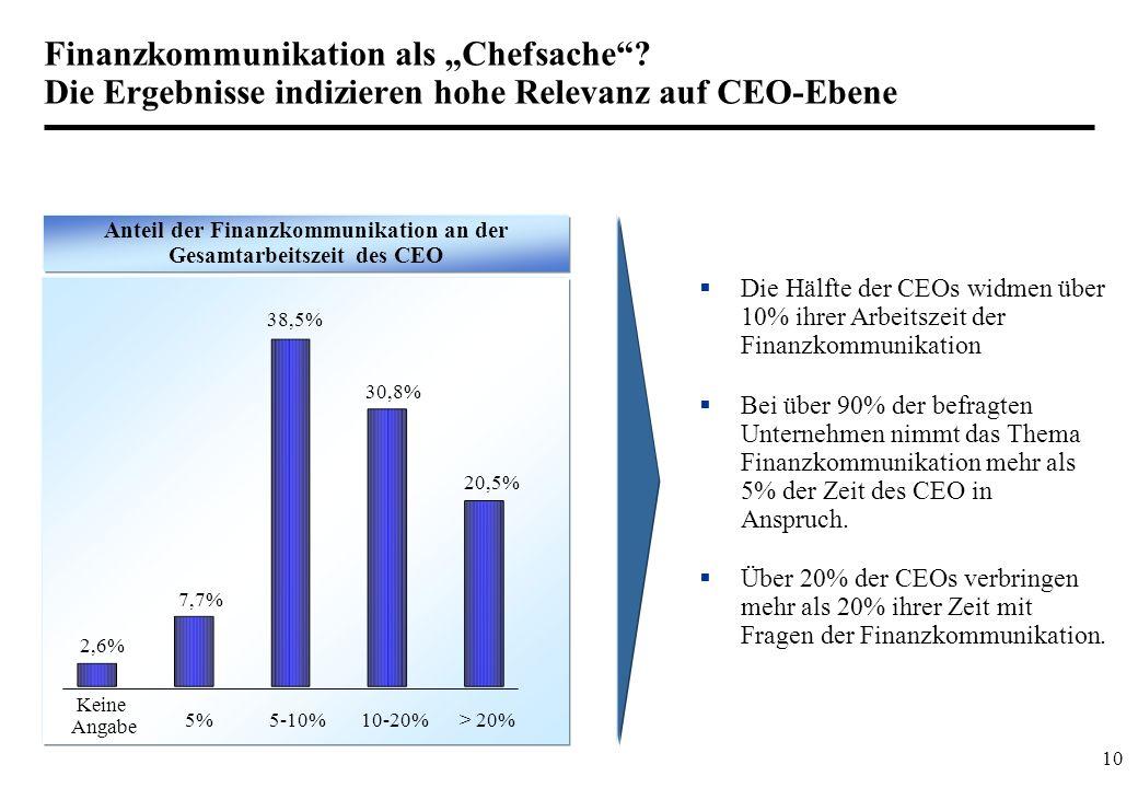10 Finanzkommunikation als Chefsache? Die Ergebnisse indizieren hohe Relevanz auf CEO-Ebene Anteil der Finanzkommunikation an der Gesamtarbeitszeit de