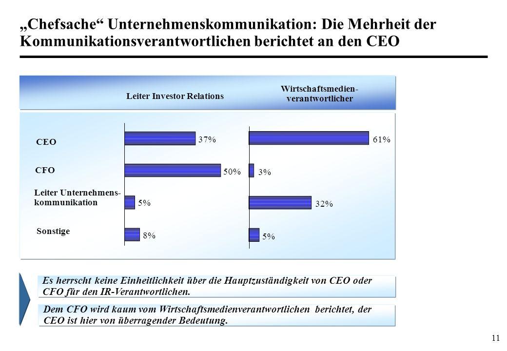 11 Chefsache Unternehmenskommunikation: Die Mehrheit der Kommunikationsverantwortlichen berichtet an den CEO CEO CFO Leiter Unternehmens- kommunikatio
