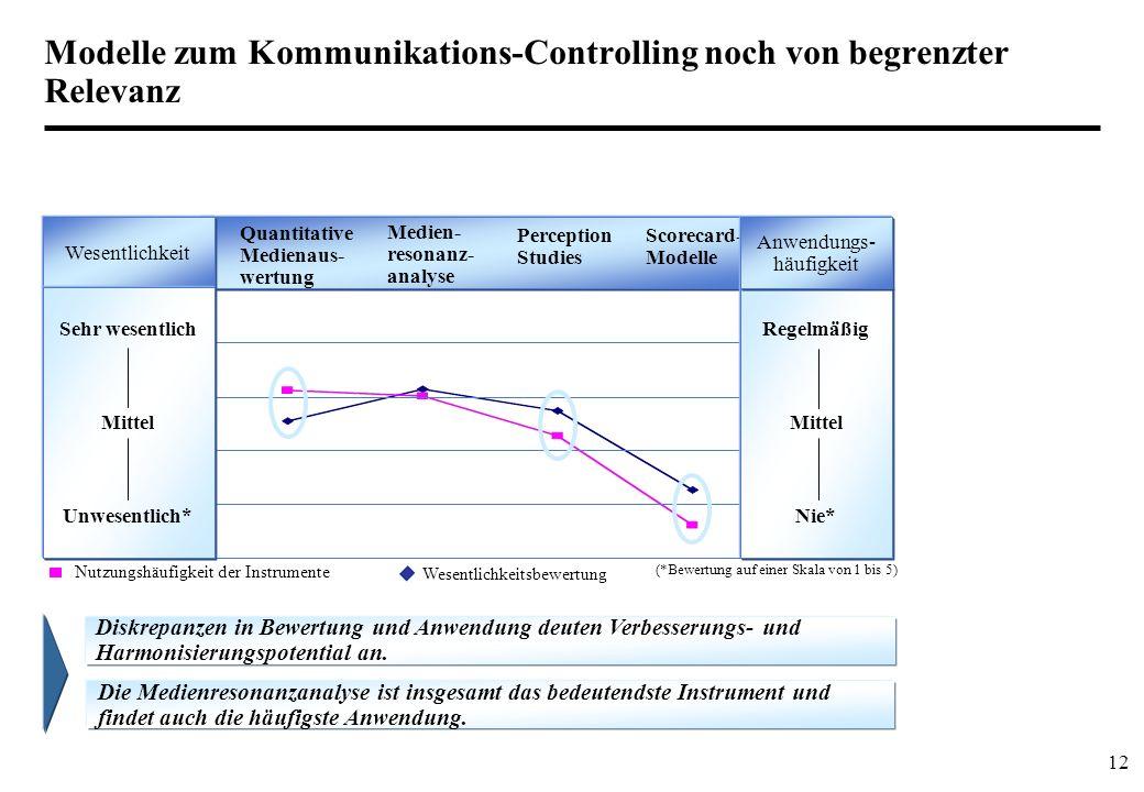 12 Modelle zum Kommunikations-Controlling noch von begrenzter Relevanz Nutzungshäufigkeit der Instrumente Wesentlichkeitsbewertung Quantitative Medien