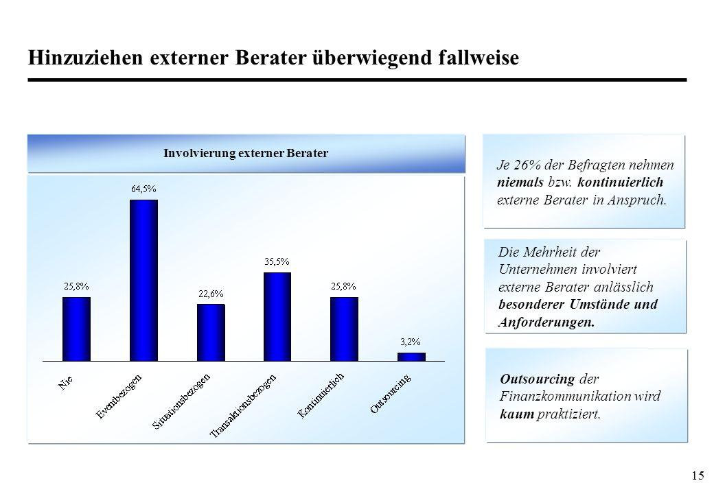 15 Hinzuziehen externer Berater überwiegend fallweise Involvierung externer Berater Je 26% der Befragten nehmen niemals bzw. kontinuierlich externe Be