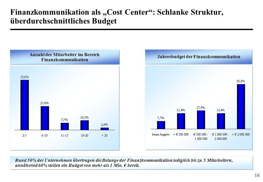16 Finanzkommunikation als Cost Center: Schlanke Struktur, überdurchschnittliches Budget Anzahl der Mitarbeiter im Bereich Finanzkommunikation Jahresbudget der Finanzkommunikation Rund 50% der Unternehmen übertragen die Belange der Finanzkommunikation lediglich bis zu 5 Mitarbeitern, annähernd 60% stellen ein Budget von mehr als 1 Mio.
