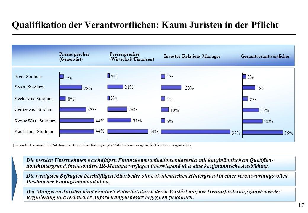 17 Qualifikation der Verantwortlichen: Kaum Juristen in der Pflicht Pressesprecher (Generalist) Kein Studium Sonst.