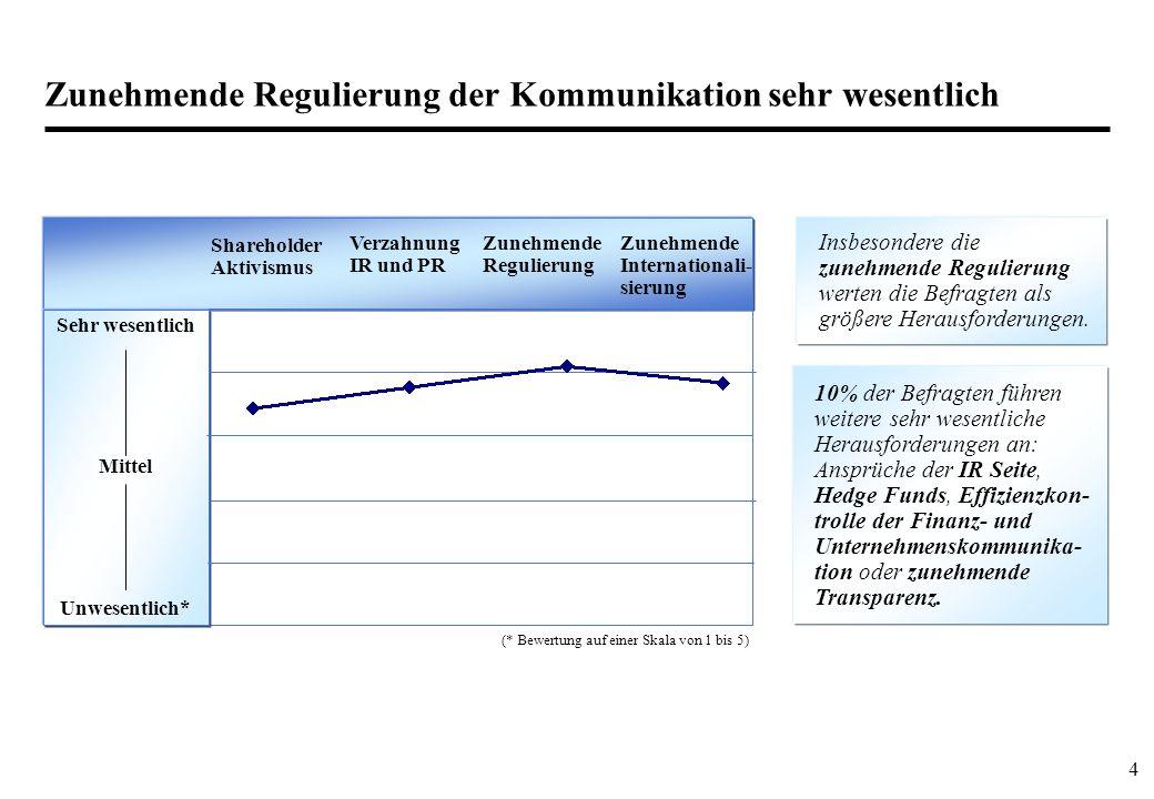 4 Zunehmende Regulierung der Kommunikation sehr wesentlich Insbesondere die zunehmende Regulierung werten die Befragten als größere Herausforderungen.