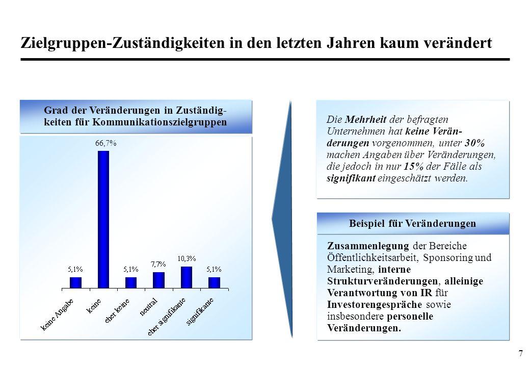 7 Zielgruppen-Zuständigkeiten in den letzten Jahren kaum verändert Zusammenlegung der Bereiche Öffentlichkeitsarbeit, Sponsoring und Marketing, intern